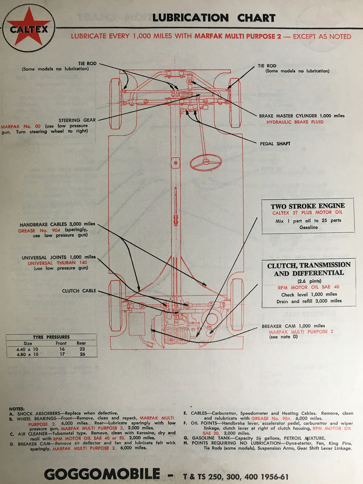 Early lubrication chart